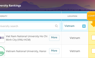 Only two Vietnam Universities are ranked in the top 1.000 universities in the world