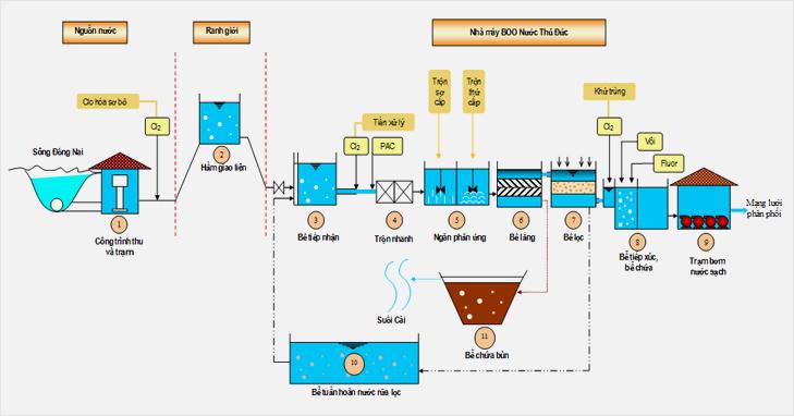 Water-treatment-process
