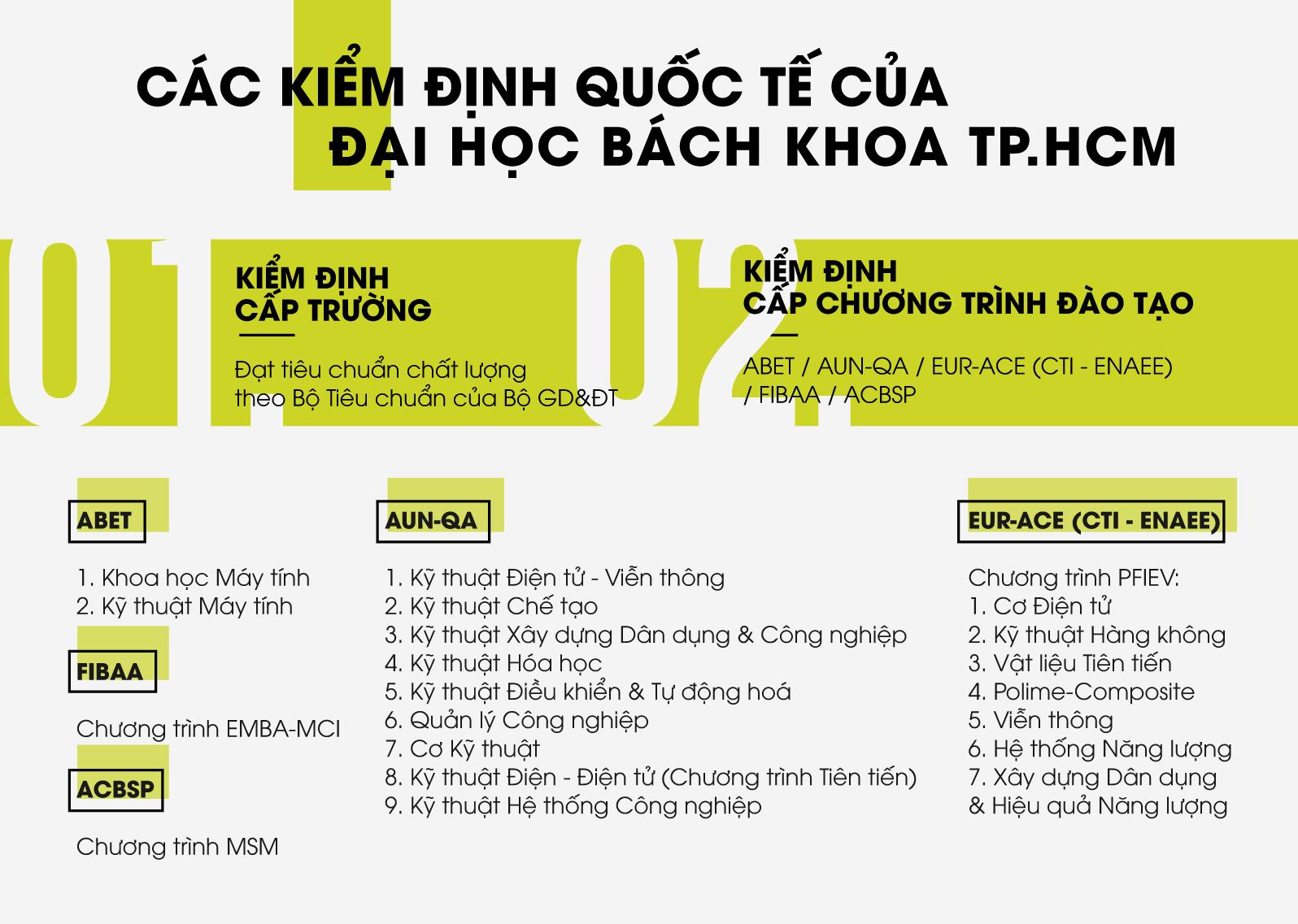 Cac chuong trinh dat kiem dinh quoc te