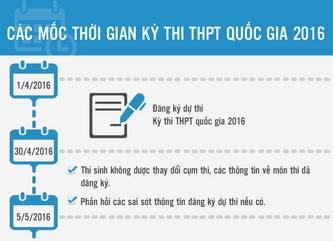 Toàn cảnh thời gian thi THPT Quốc gia 2016