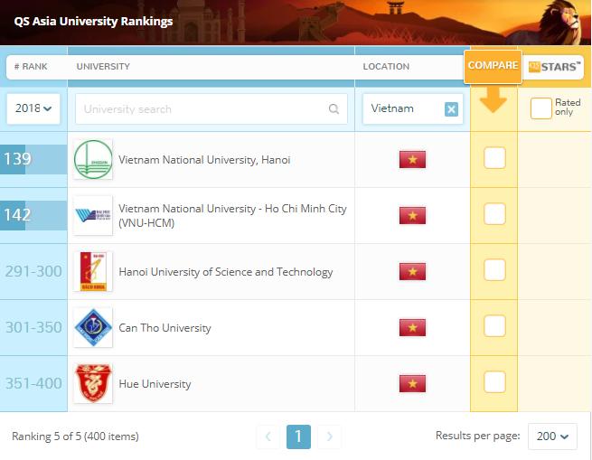 DHQG HCM tang 5 bac QS Ranking