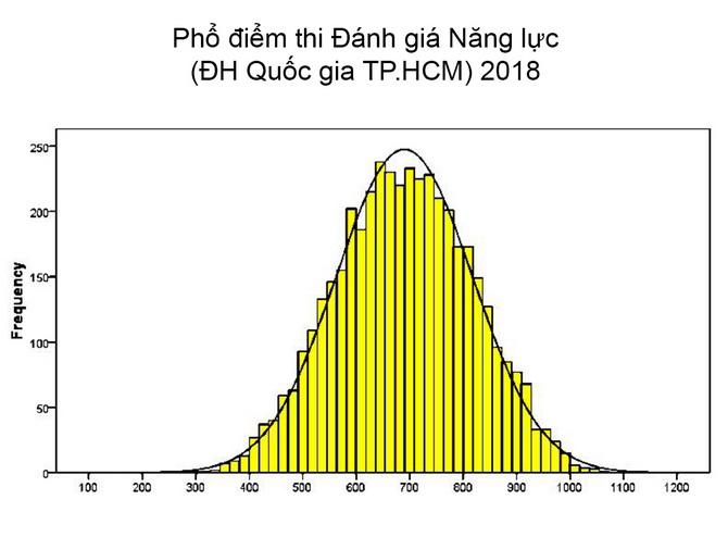 Pho diem thi DGNL 2018