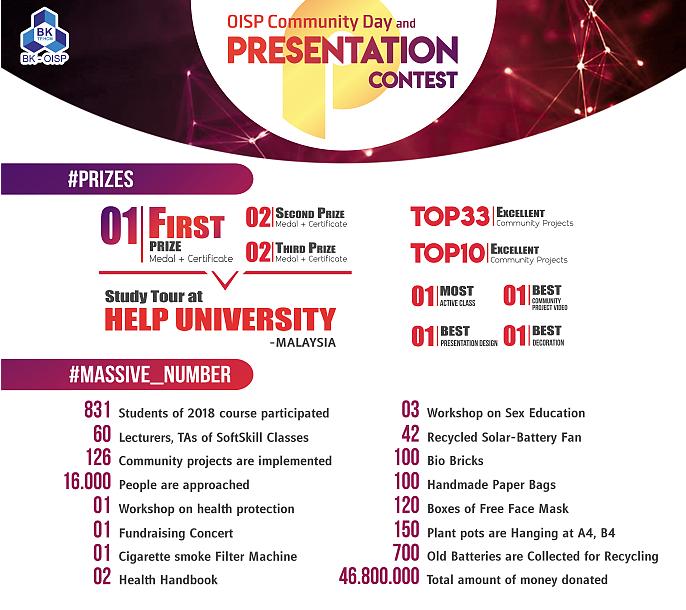 Presentation Contest 2018 Massive Number