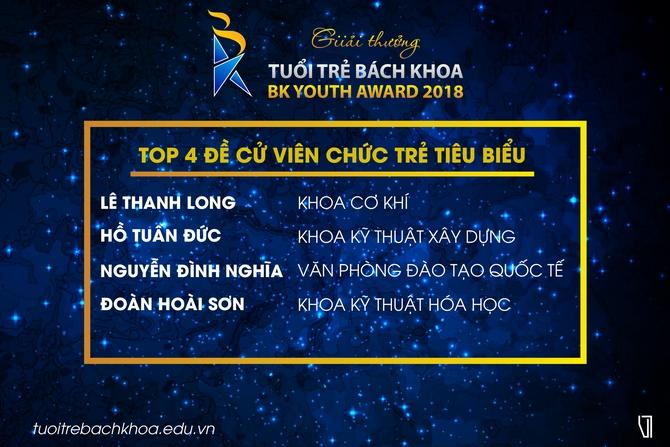 OISP vào top 5 bốn hạng mục đề cử BK Youth Awards 2018