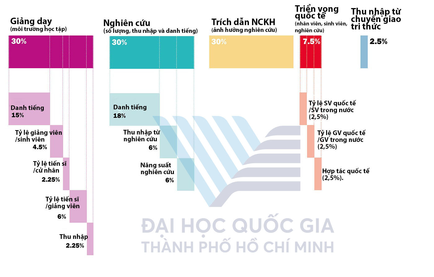 VNU HCM top 1001 THE 2020