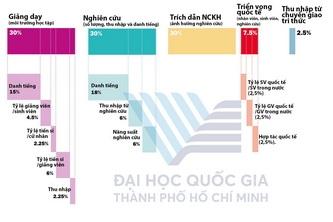 ĐHQG-HCM vào top 1.001 toàn cầu 2020 của THE