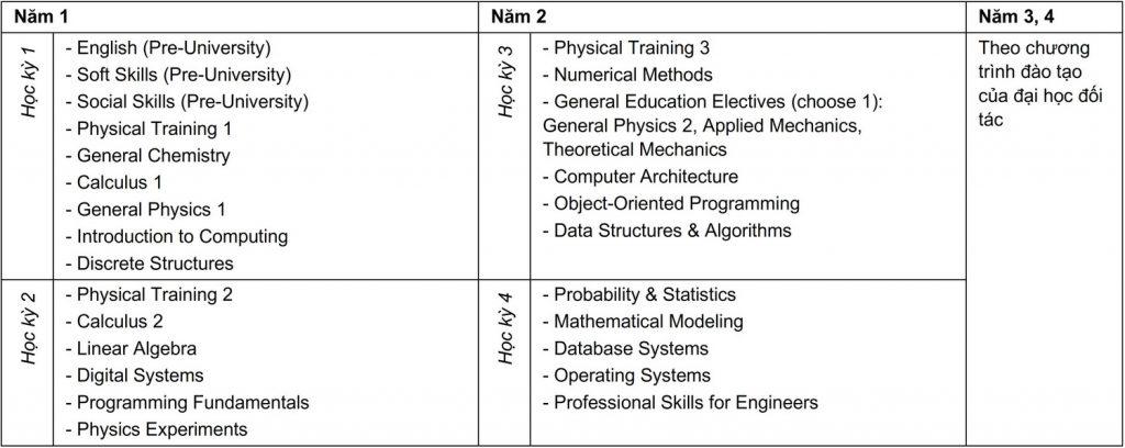 Curriculum Công nghệ Thông tin - Liên kết Quốc tế
