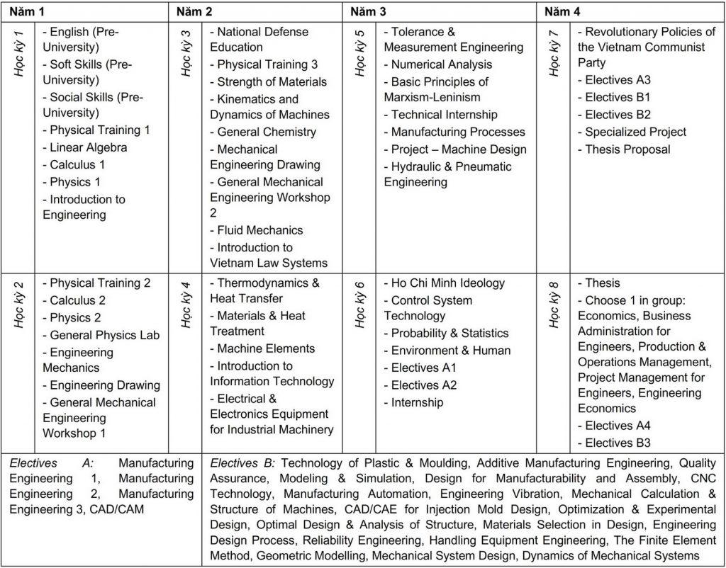 Curriculum Kỹ thuật Cơ khí - Chất lượng cao
