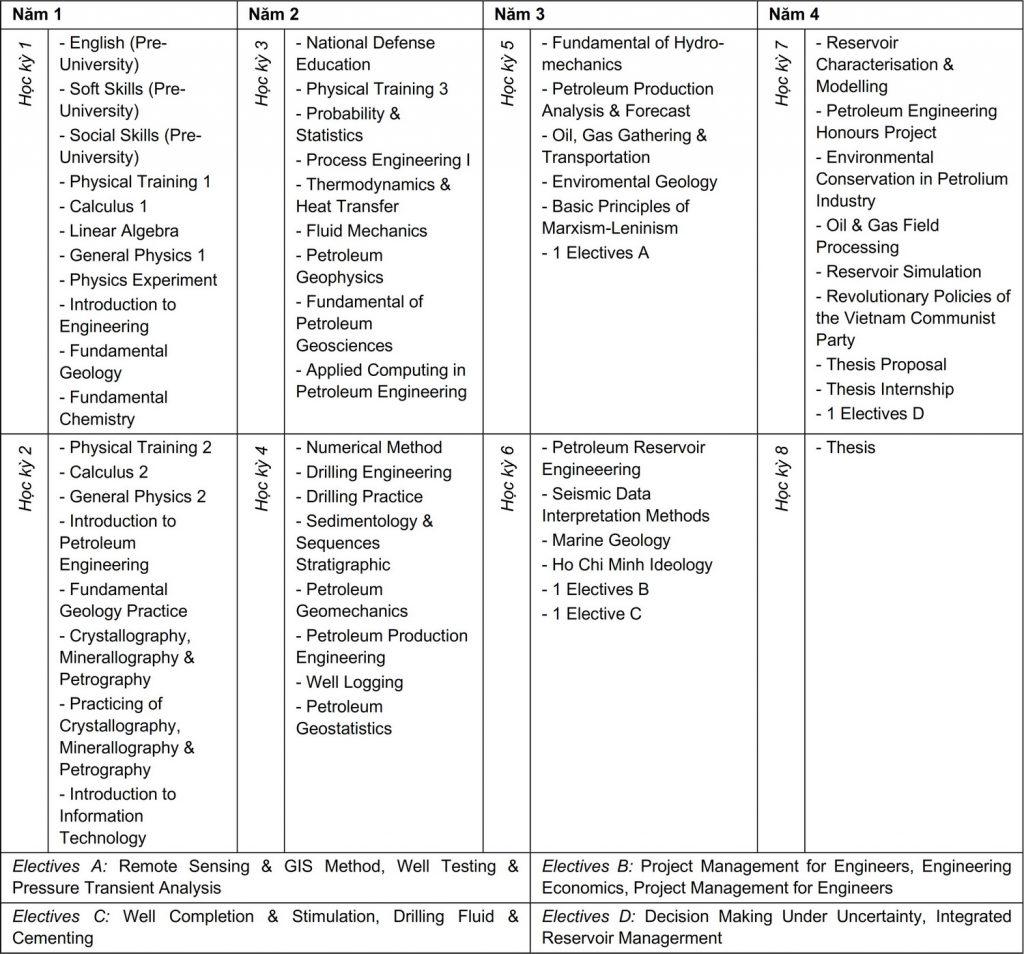 Curriculum Kỹ thuật Dầu khí - Chất lượng cao