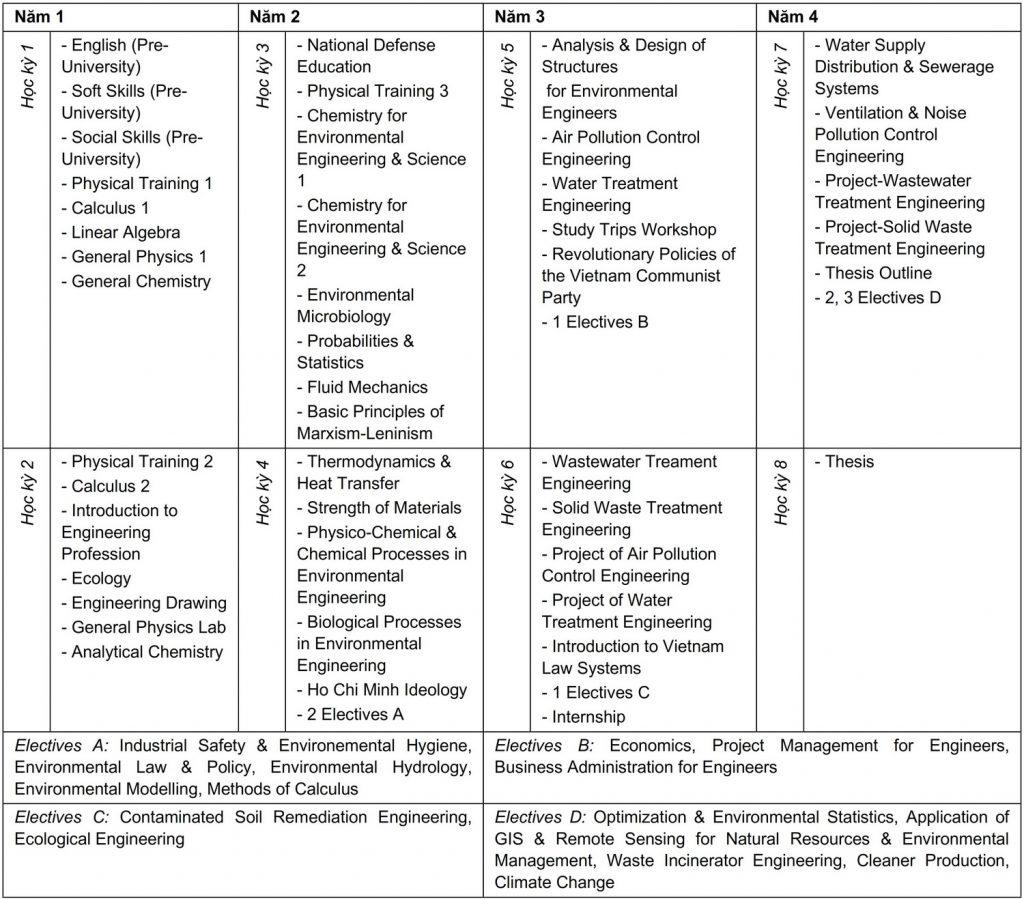 Curriculum Kỹ thuật Môi trường - Chất lượng cao