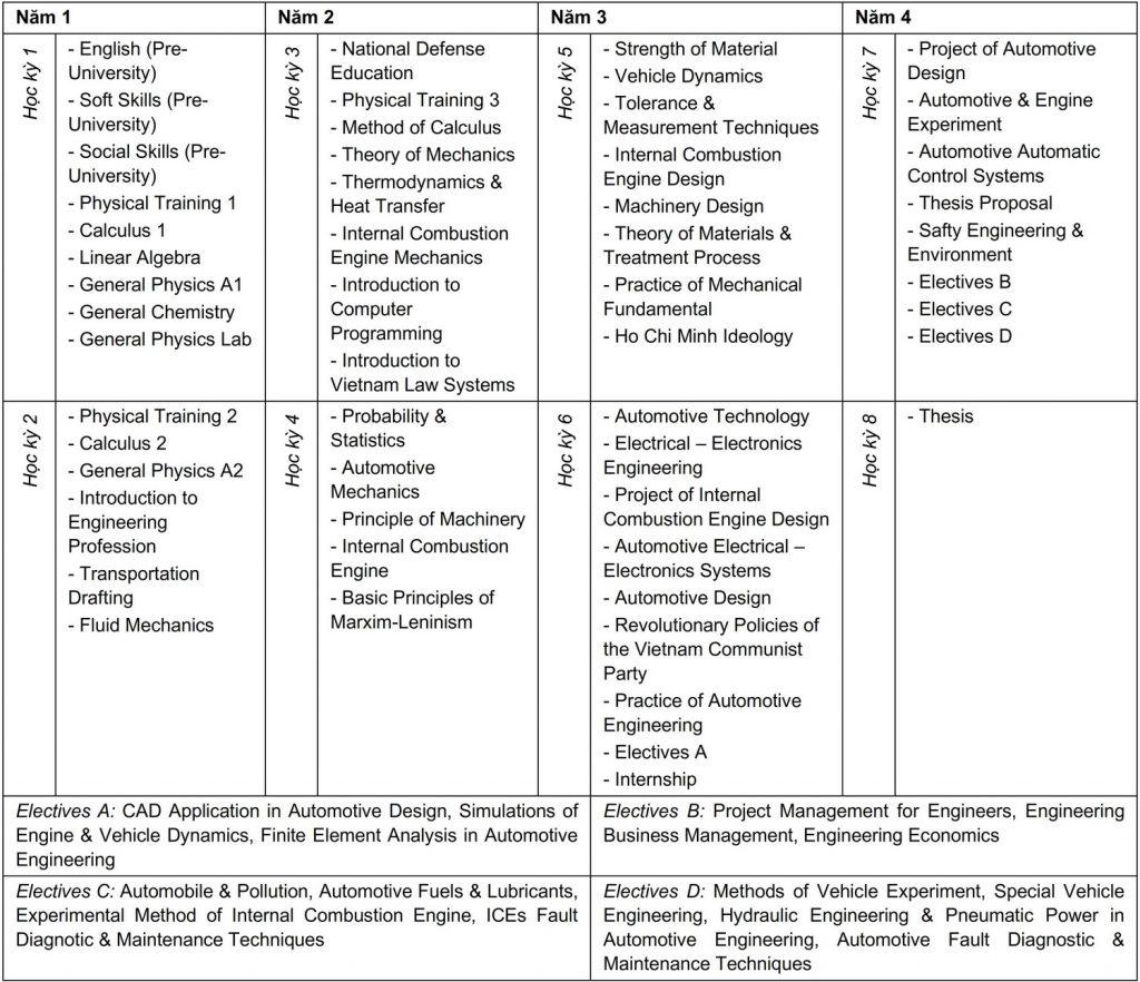 Curriculum Kỹ thuật Ô tô - Chất lượng cao