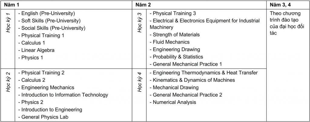 Curriculum Kỹ thuật Cơ Điện tử - Liên kết Quốc tế