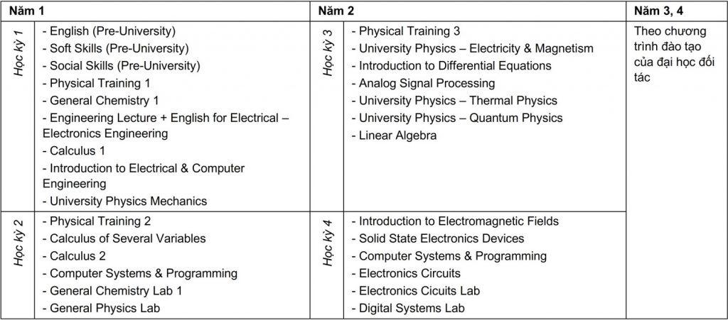 Curriculum Kỹ thuật Điện - Điện tử - Liên kết Quốc tế