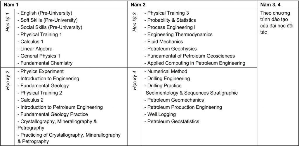 Curriculum Kỹ thuật Dầu khí - Liên kết Quốc tế