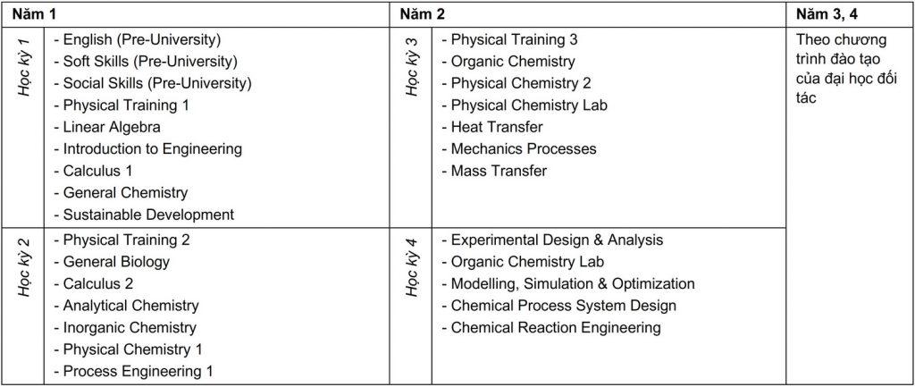 Curriculum Kỹ thuật Hóa học - Liên kết Quốc tế