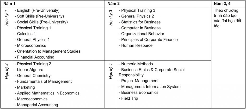 Curriculum Quản trị Kinh doanh - Liên kết Quốc tế