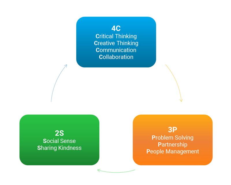 Học kỳ Pre-University, Kỹ năng mềm, bộ kỹ năng 4C-3P-2S, chương trình Chất lượng cao, Trường Đại học Bách khoa