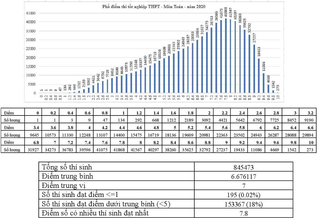 Phổ điểm Tốt nghiệp THPT 2020 - Trường Đại học Bách khoa - chương trình Chất lượng cao